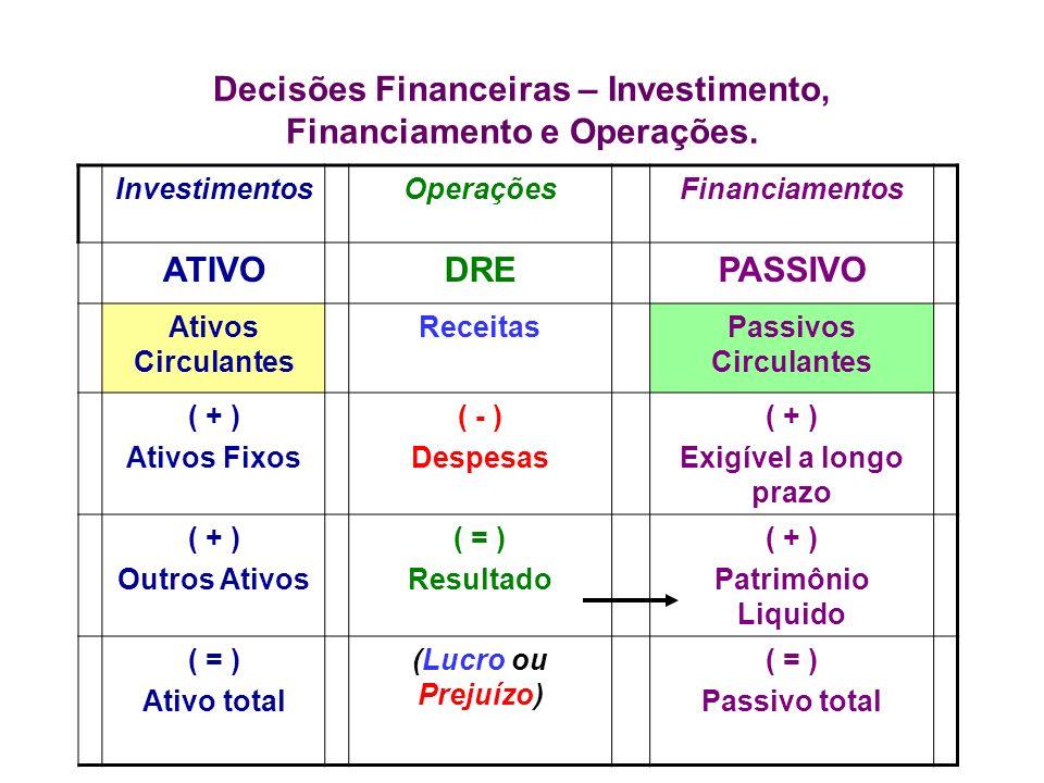 Decisões Financeiras – Investimento, Financiamento e Operações. InvestimentosOperaçõesFinanciamentos ATIVODREPASSIVO Ativos Circulantes ReceitasPassiv