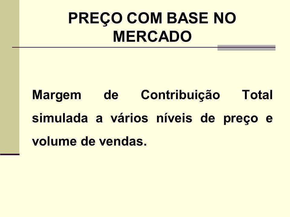 PREÇO COM BASE NO MERCADO Margem de Contribuição Total simulada a vários níveis de preço e volume de vendas.