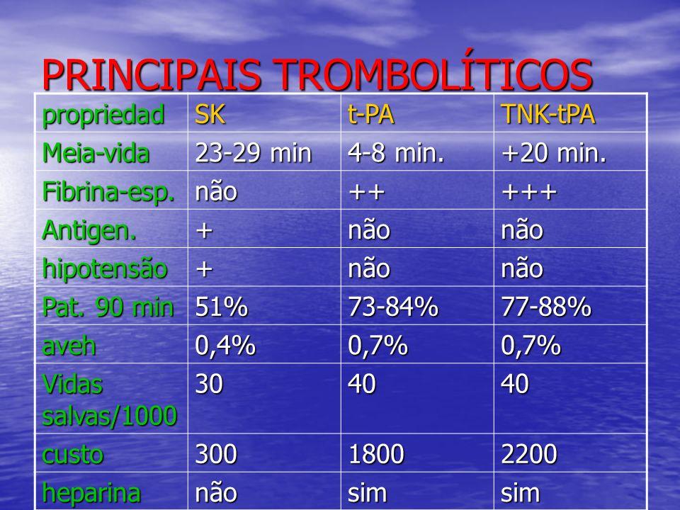 PRINCIPAIS TROMBOLÍTICOS propriedadSKt-PATNK-tPA Meia-vida 23-29 min 4-8 min. +20 min. Fibrina-esp.não+++++ Antigen.+nãonão hipotensão+nãonão Pat. 90