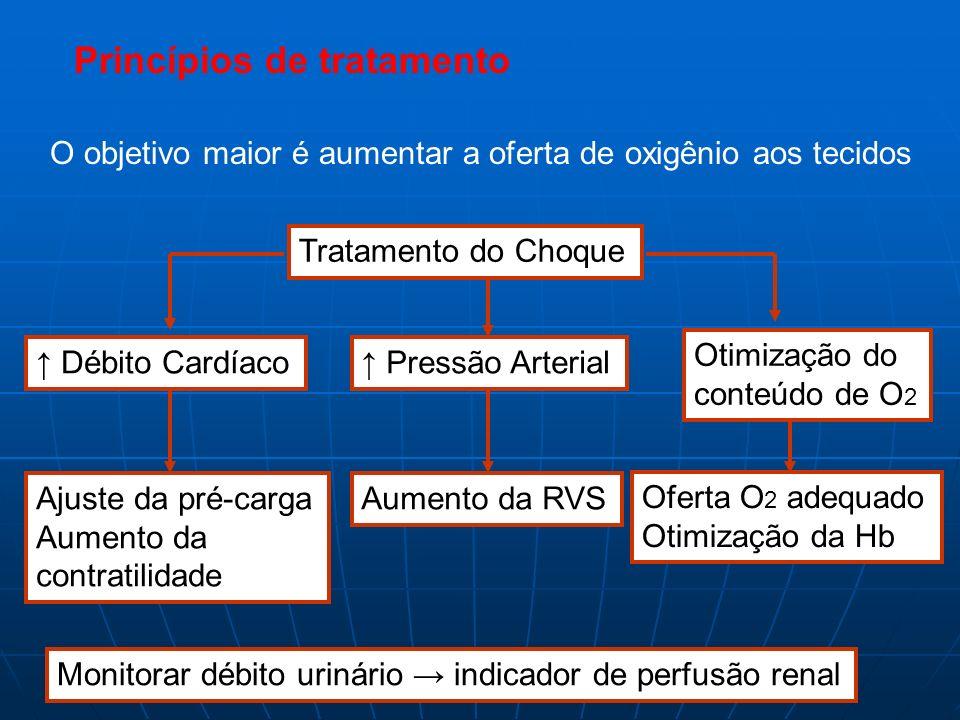 Princípios de tratamento O objetivo maior é aumentar a oferta de oxigênio aos tecidos Tratamento do Choque Débito Cardíaco Pressão Arterial Otimização
