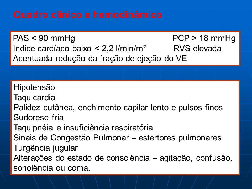 Quadro clínico e hemodinâmico PAS 18 mmHg Índice cardíaco baixo < 2,2 l/min/m² RVS elevada Acentuada redução da fração de ejeção do VE Hipotensão Taqu