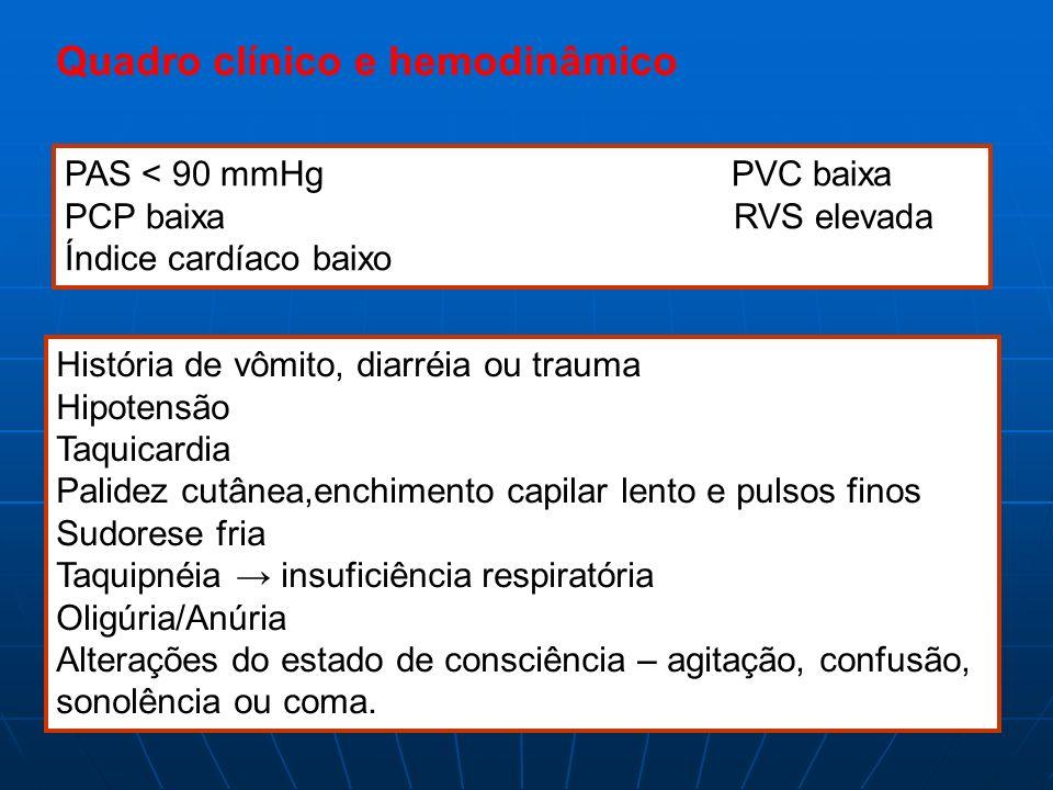 Quadro clínico e hemodinâmico PAS < 90 mmHg PVC baixa PCP baixa RVS elevada Índice cardíaco baixo História de vômito, diarréia ou trauma Hipotensão Ta