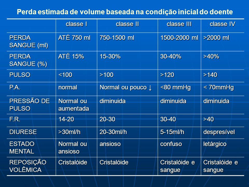 classe I classe II classe III classe IV PERDA SANGUE (ml) ATÉ 750 ml 750-1500 ml 1500-2000 ml >2000 ml PERDA SANGUE (%) ATÉ 15% 15-30%30-40%>40% PULSO