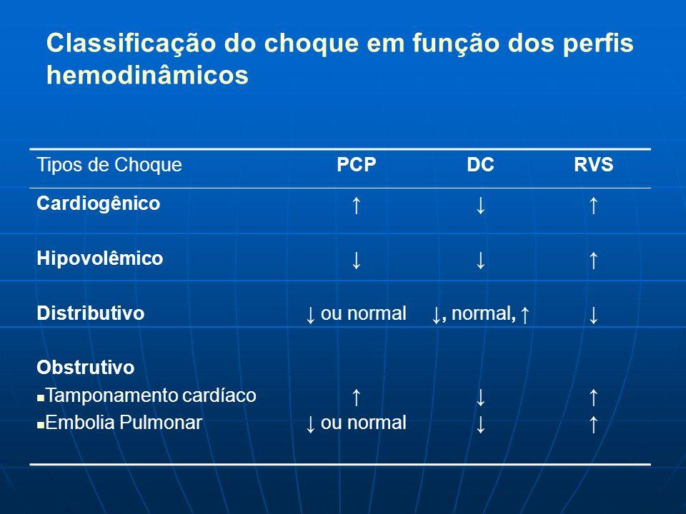 Classificação do choque em função dos perfis hemodinâmicos Tipos de ChoquePCPDCRVS Cardiogênico Hipovolêmico Distributivo Obstrutivo Tamponamento card