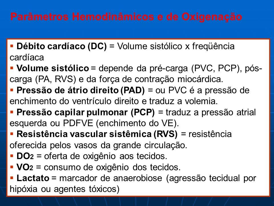 Parâmetros Hemodinâmicos e de Oxigenação Débito cardíaco (DC) = Volume sistólico x freqüência cardíaca Volume sistólico = depende da pré-carga (PVC, P