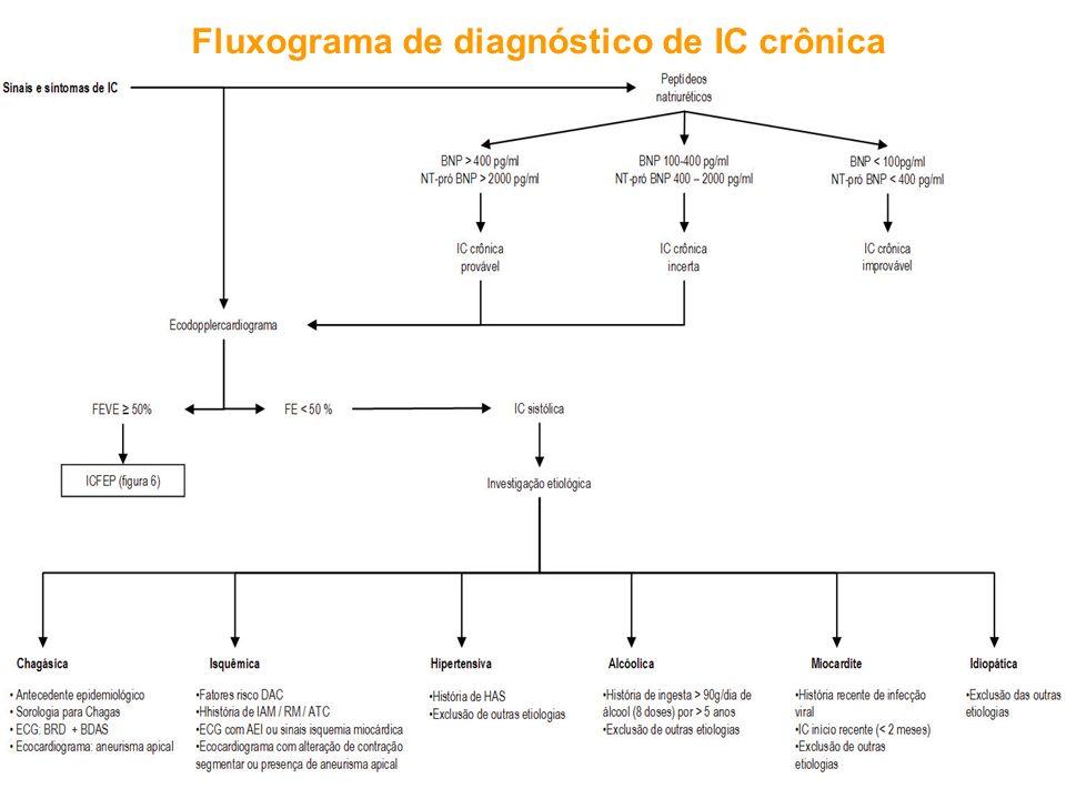 Fluxograma de diagnóstico de IC crônica