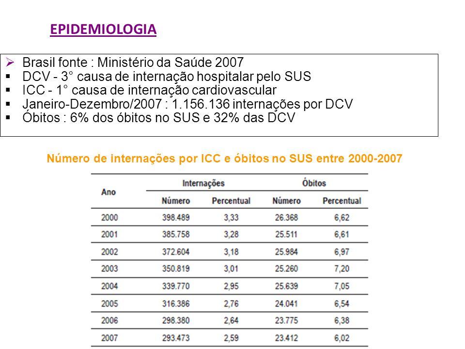 EPIDEMIOLOGIA Brasil fonte : Ministério da Saúde 2007 DCV - 3° causa de internação hospitalar pelo SUS ICC - 1° causa de internação cardiovascular Jan