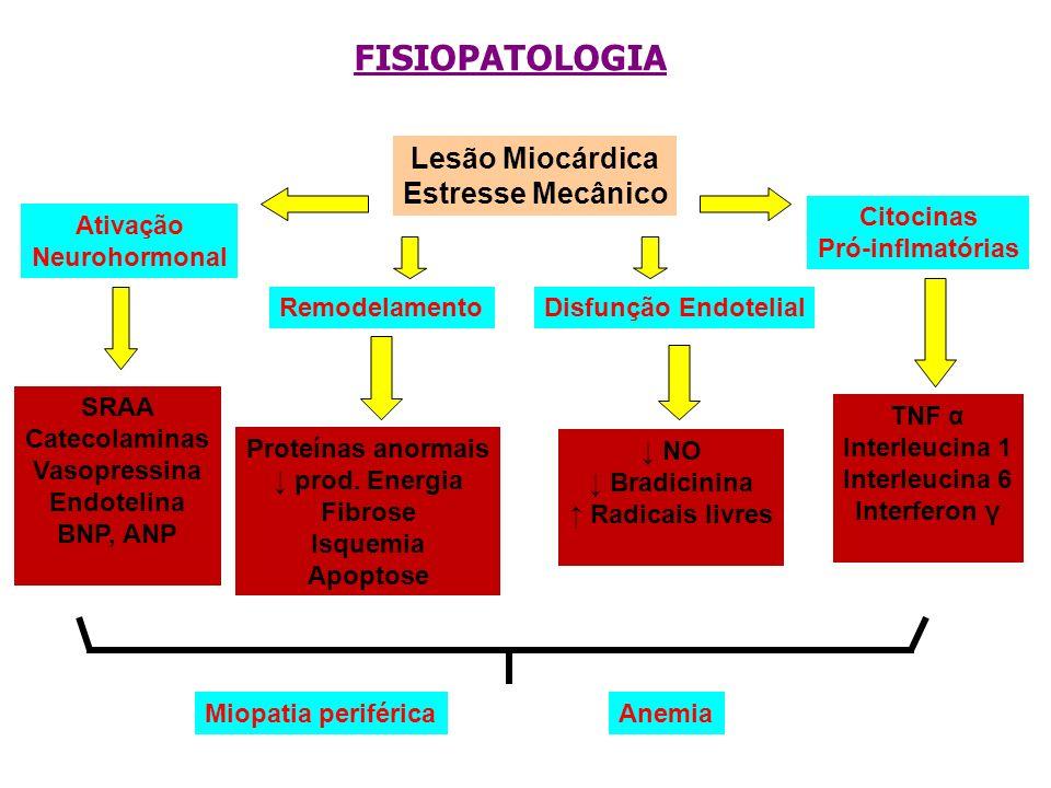 FISIOPATOLOGIA Lesão Miocárdica Estresse Mecânico Ativação Neurohormonal Remodelamento Citocinas Pró-inflmatórias Disfunção Endotelial SRAA Catecolami