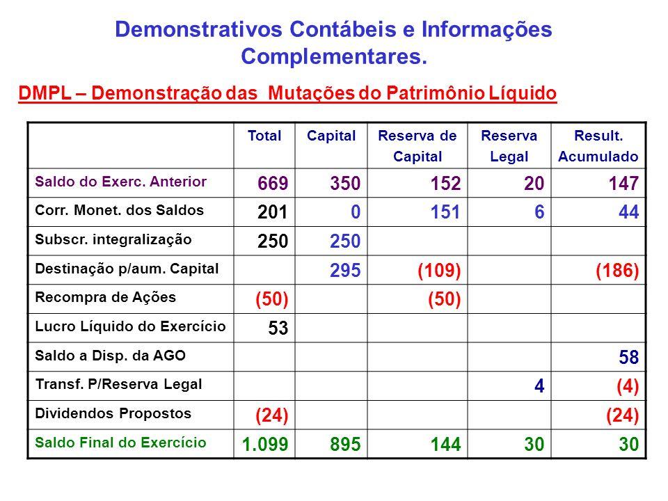 Demonstrativos Contábeis e Informações Complementares. DMPL – Demonstração das Mutações do Patrimônio Líquido TotalCapitalReserva de Capital Reserva L