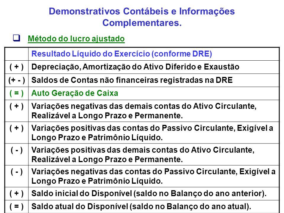 Demonstrativos Contábeis e Informações Complementares. Método do lucro ajustado Resultado Líquido do Exercício (conforme DRE) ( + )Depreciação, Amorti