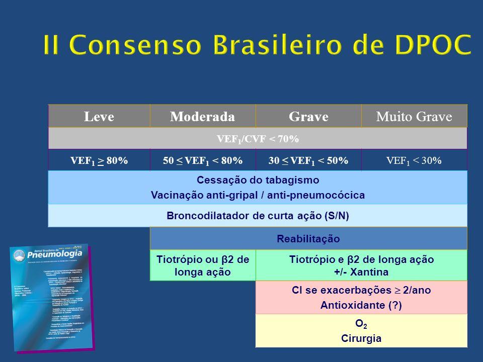 LeveModeradaGraveMuito Grave VEF 1 /CVF < 70% VEF 1 > 80%50 VEF 1 < 80%30 VEF 1 < 50%VEF 1 < 30% Cessação do tabagismo Vacinação anti-gripal / anti-pn