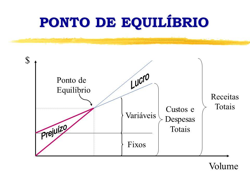 PONTO DE EQUILÍBRIO $ Volume Variáveis Fixos Custos e Despesas Totais Receitas Totais Ponto de Equilíbrio