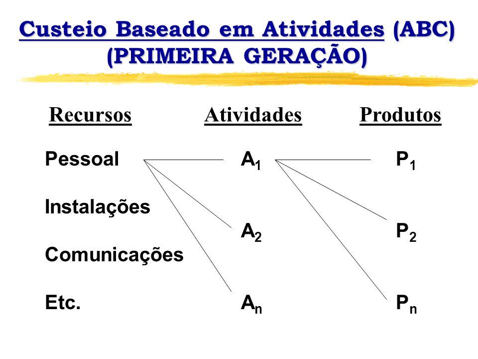 Custeio Baseado em Atividades (ABC) (PRIMEIRA GERAÇÃO) RecursosAtividadesProdutos Pessoal A 1 P 1 Instalações A 2 P 2 Comunicações Etc. A n P n