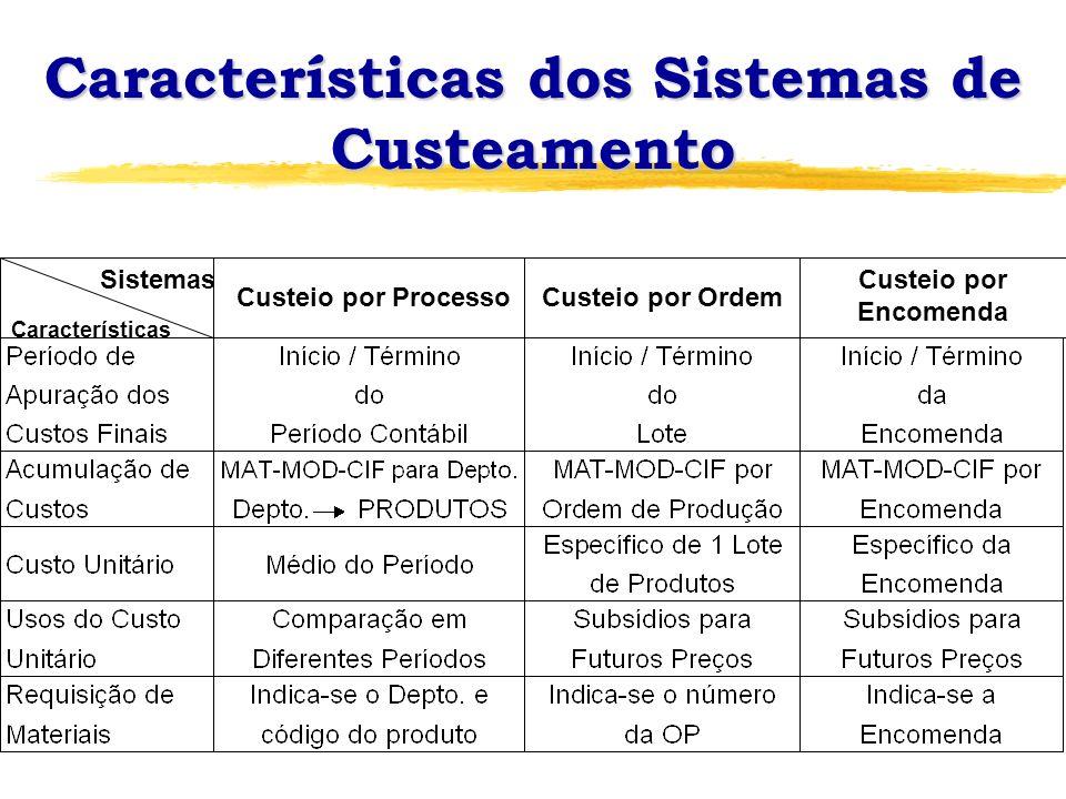 Sistemas Características Custeio por ProcessoCusteio por Ordem Custeio por Encomenda Características dos Sistemas de Custeamento