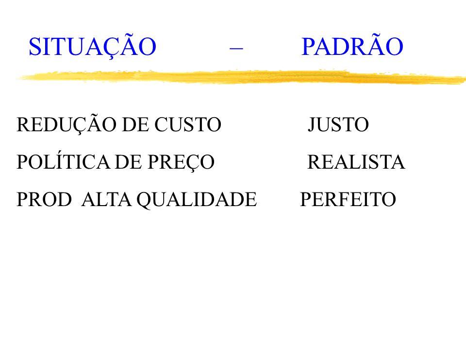 SITUAÇÃO – PADRÃO REDUÇÃO DE CUSTO JUSTO POLÍTICA DE PREÇO REALISTA PROD ALTA QUALIDADE PERFEITO
