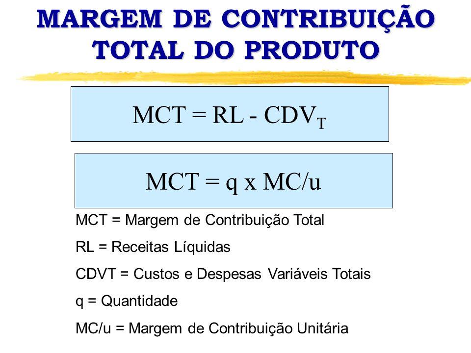 MARGEM DE CONTRIBUIÇÃO TOTAL DO PRODUTO MCT = RL - CDV T MCT = q x MC/u MCT = Margem de Contribuição Total RL = Receitas Líquidas CDVT = Custos e Desp