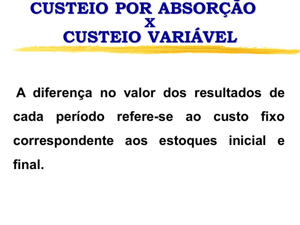 CUSTEIO POR ABSORÇÃO X CUSTEIO VARIÁVEL A diferença no valor dos resultados de cada período refere-se ao custo fixo correspondente aos estoques inicia
