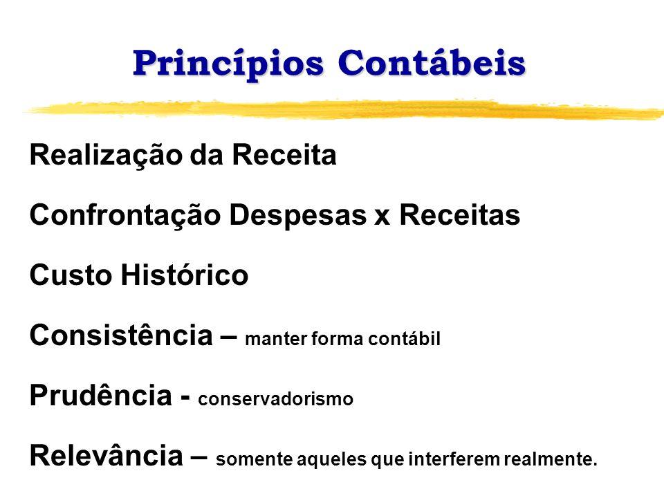 Princípios Contábeis Realização da Receita Confrontação Despesas x Receitas Custo Histórico Consistência – manter forma contábil Prudência - conservad