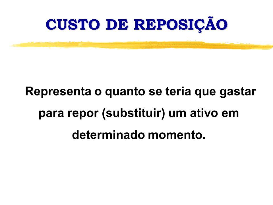 CUSTO DE REPOSIÇÃO Representa o quanto se teria que gastar para repor (substituir) um ativo em determinado momento.