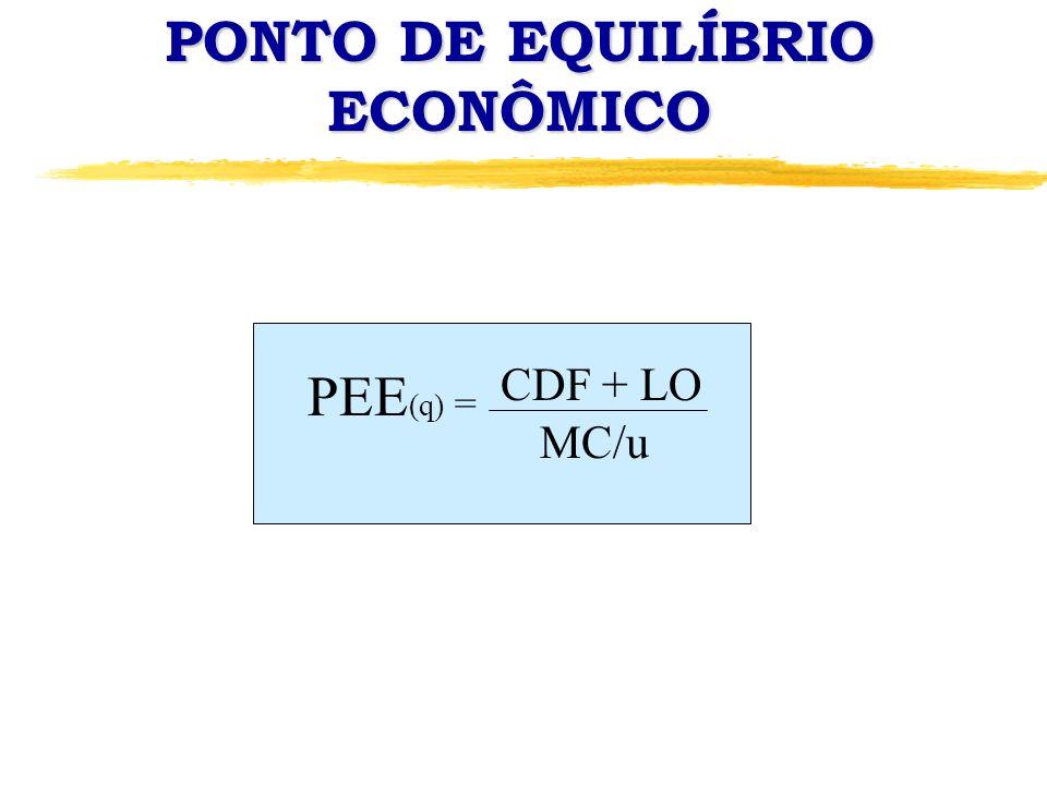 PONTO DE EQUILÍBRIO ECONÔMICO PEE (q) = CDF + LO MC/u