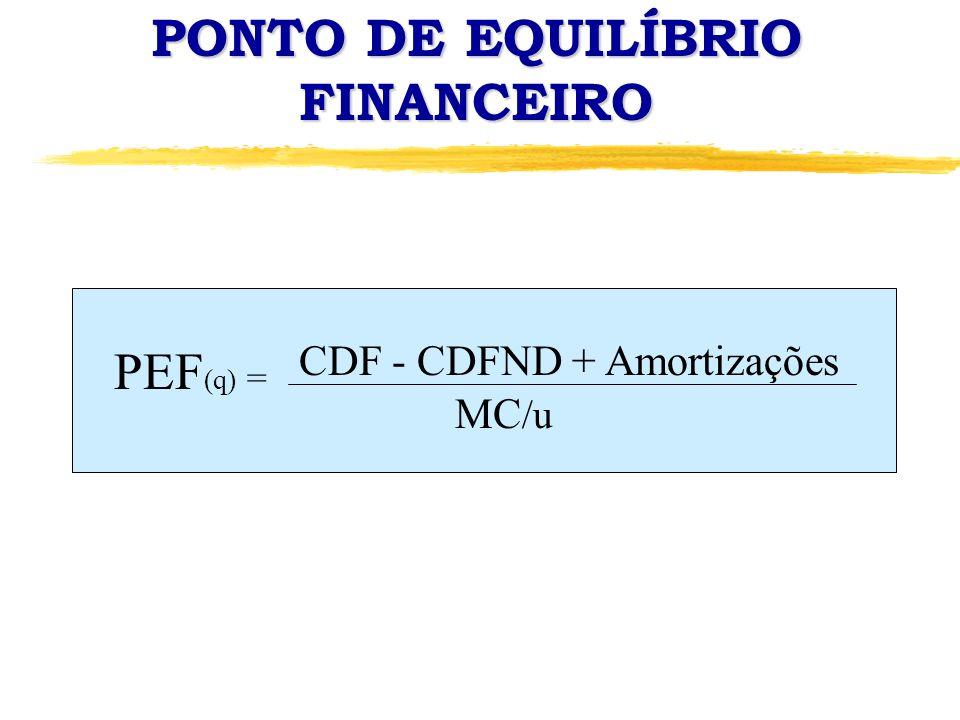 PONTO DE EQUILÍBRIO FINANCEIRO PEF (q) = CDF - CDFND + Amortizações MC /u