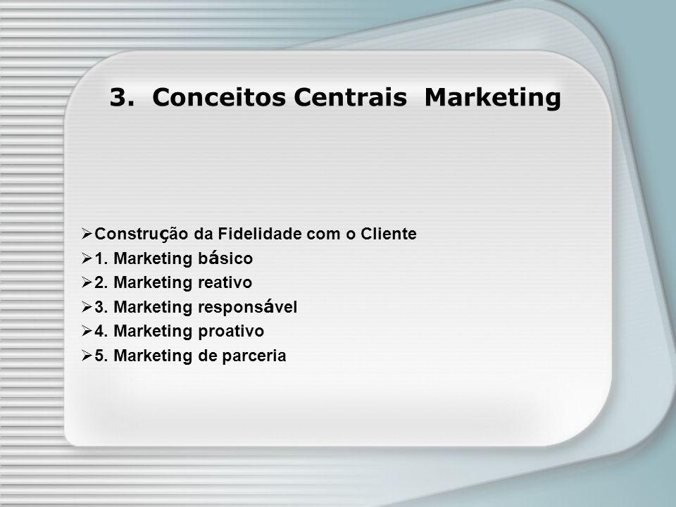 4.Funções do Marketing Planejamento e Analise Ambiental Relacionamento e Atendimento.