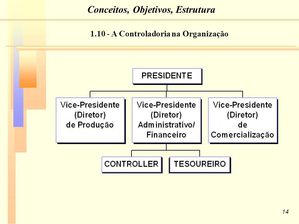 14 1.10 - A Controladoria na Organização Conceitos, Objetivos, Estrutura