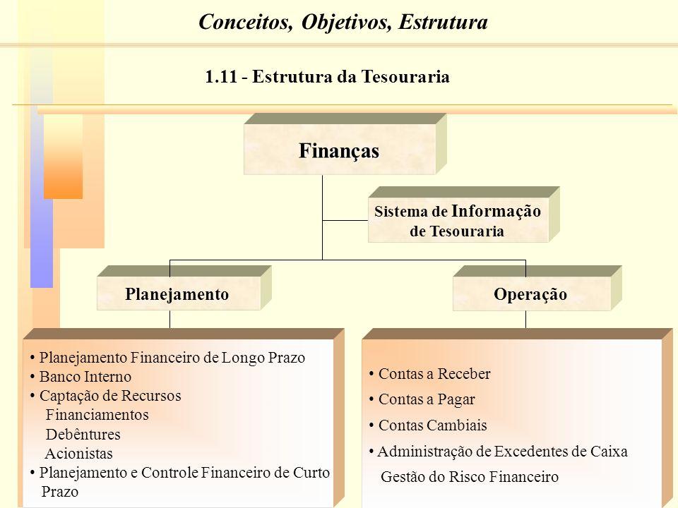 15 Finanças Sistema de Informação de Tesouraria PlanejamentoOperação Planejamento Financeiro de Longo Prazo Banco Interno Captação de Recursos Financiamentos Debêntures Acionistas Planejamento e Controle Financeiro de Curto Prazo Contas a Receber Contas a Pagar Contas Cambiais Administração de Excedentes de Caixa Gestão do Risco Financeiro 1.11 - Estrutura da Tesouraria Conceitos, Objetivos, Estrutura