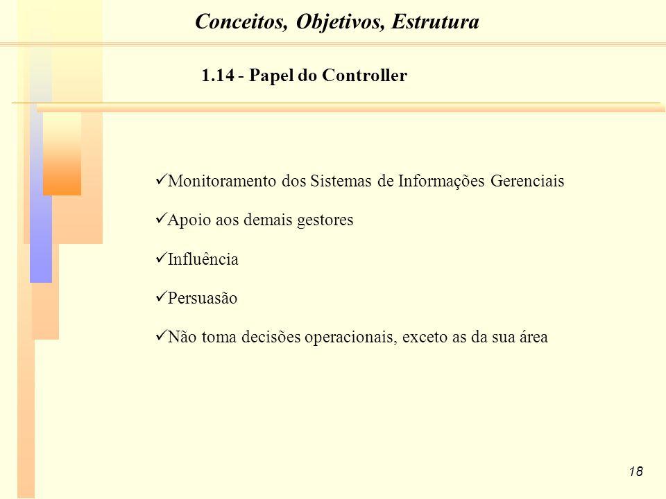 18 Monitoramento dos Sistemas de Informações Gerenciais Apoio aos demais gestores Influência Persuasão Não toma decisões operacionais, exceto as da sua área 1.14 - Papel do Controller Conceitos, Objetivos, Estrutura