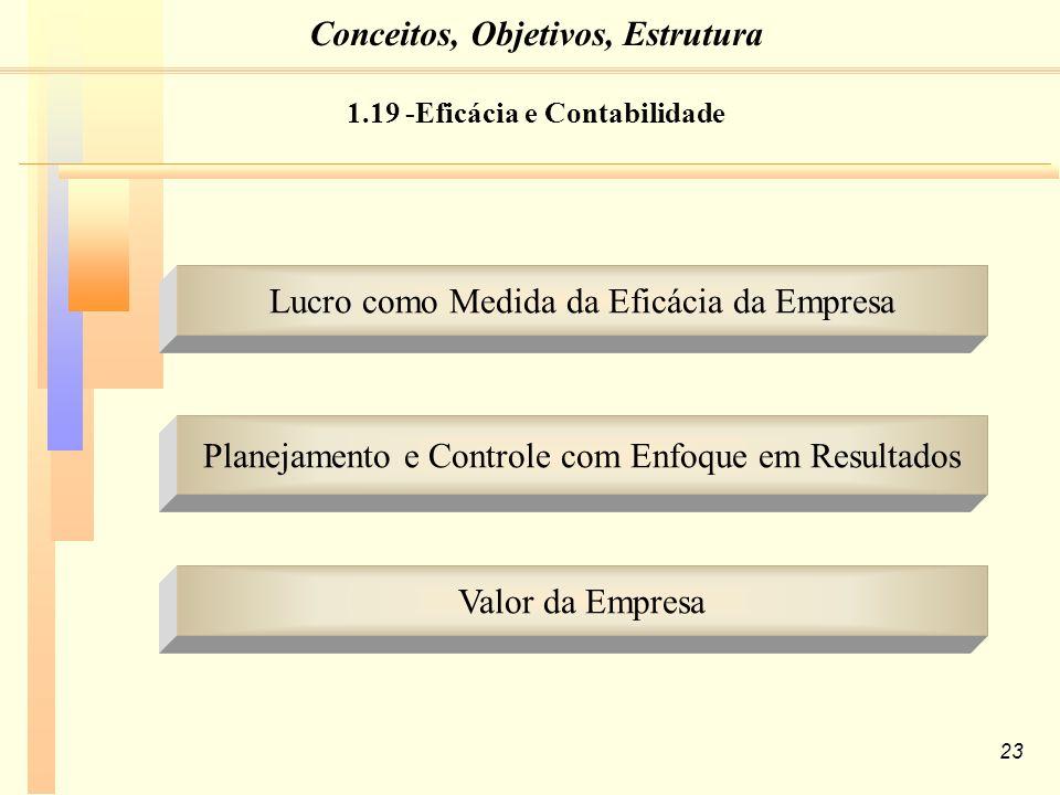 23 Lucro como Medida da Eficácia da Empresa Planejamento e Controle com Enfoque em Resultados Valor da Empresa 1.19 -Eficácia e Contabilidade Conceitos, Objetivos, Estrutura