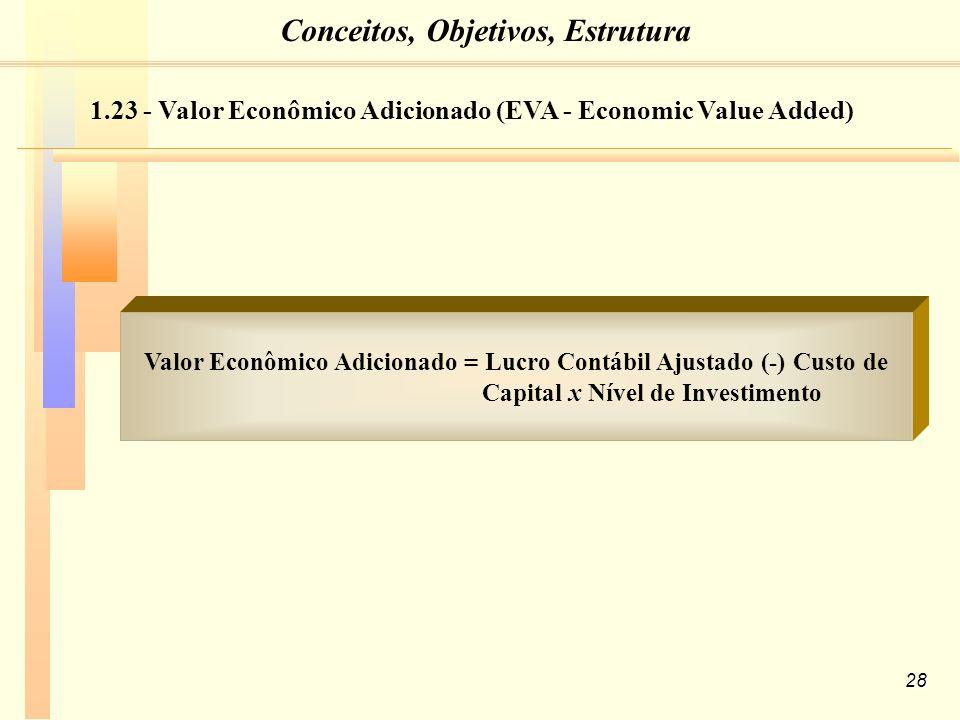 28 Valor Econômico Adicionado = Lucro Contábil Ajustado (-) Custo de Capital x Nível de Investimento 1.23 - Valor Econômico Adicionado (EVA - Economic Value Added) Conceitos, Objetivos, Estrutura