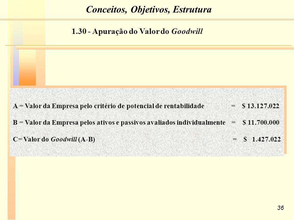 36 A = Valor da Empresa pelo critério de potencial de rentabilidade = $ 13.127.022 B = Valor da Empresa pelos ativos e passivos avaliados individualmente = $ 11.700.000 C= Valor do Goodwill (A-B) = $ 1.427.022 A = Valor da Empresa pelo critério de potencial de rentabilidade = $ 13.127.022 B = Valor da Empresa pelos ativos e passivos avaliados individualmente = $ 11.700.000 C= Valor do Goodwill (A-B) = $ 1.427.022 1.30 - Apuração do Valor do Goodwill Conceitos, Objetivos, Estrutura