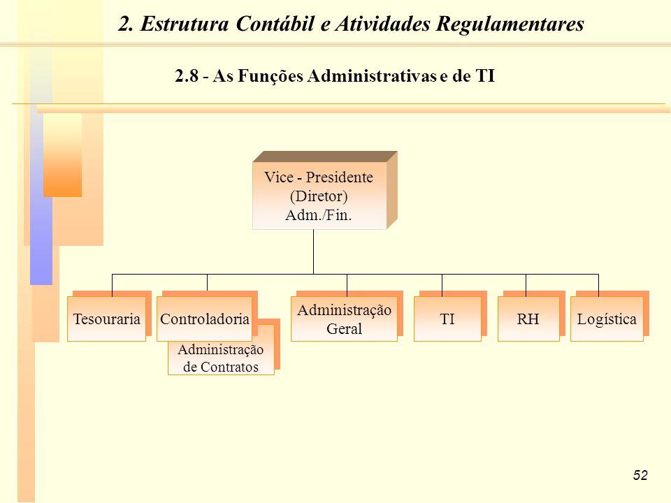 52 Administração Geral Administração Geral TI RH Logística Vice - Presidente (Diretor) Adm./Fin.