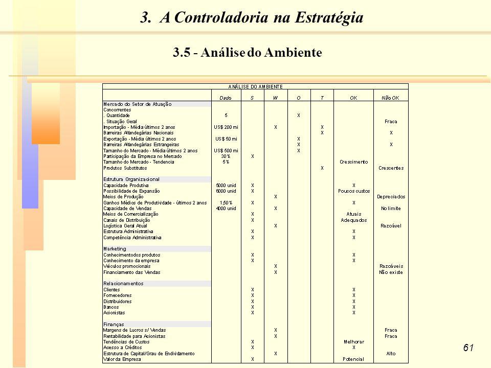 61 3.5 - Análise do Ambiente 3. A Controladoria na Estratégia