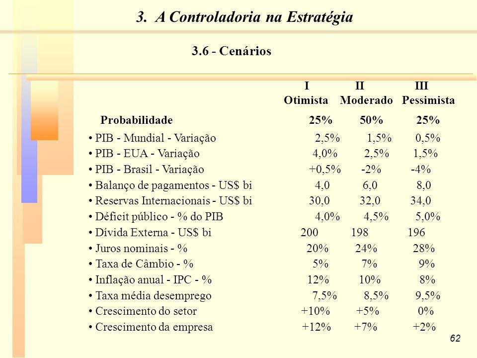 62 I II III Otimista Moderado Pessimista Probabilidade 25% 50% 25% PIB - Mundial - Variação 2,5% 1,5% 0,5% PIB - EUA - Variação 4,0% 2,5% 1,5% PIB - Brasil - Variação +0,5% -2% -4% Balanço de pagamentos - US$ bi 4,0 6,0 8,0 Reservas Internacionais - US$ bi 30,0 32,0 34,0 Déficit público - % do PIB 4,0% 4,5% 5,0% Dívida Externa - US$ bi 200 198 196 Juros nominais - % 20% 24% 28% Taxa de Câmbio - % 5% 7% 9% Inflação anual - IPC - % 12% 10% 8% Taxa média desemprego 7,5% 8,5% 9,5% Crescimento do setor +10% +5% 0% Crescimento da empresa +12% +7% +2% 3.6 - Cenários 3.