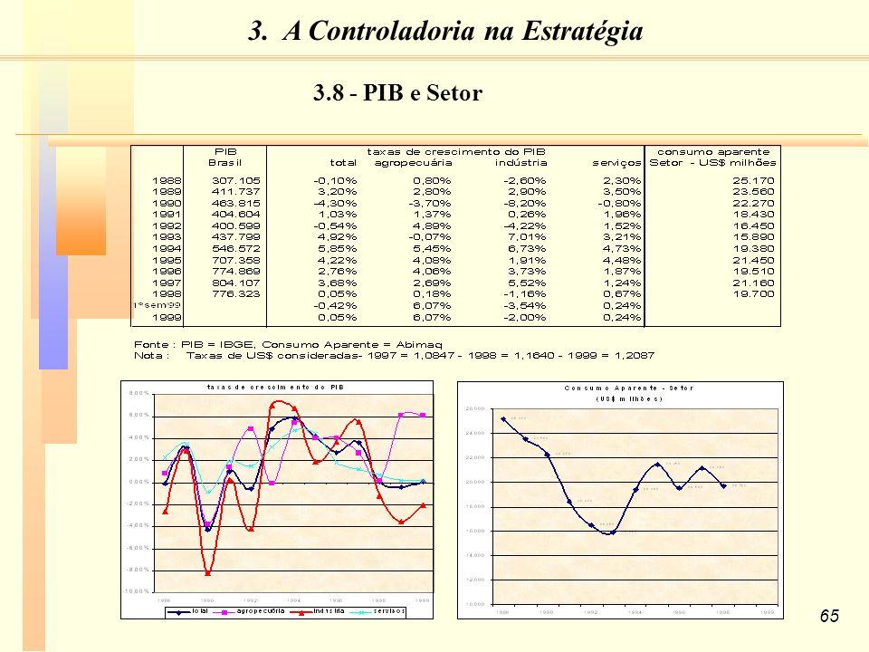 65 3.8 - PIB e Setor 3. A Controladoria na Estratégia