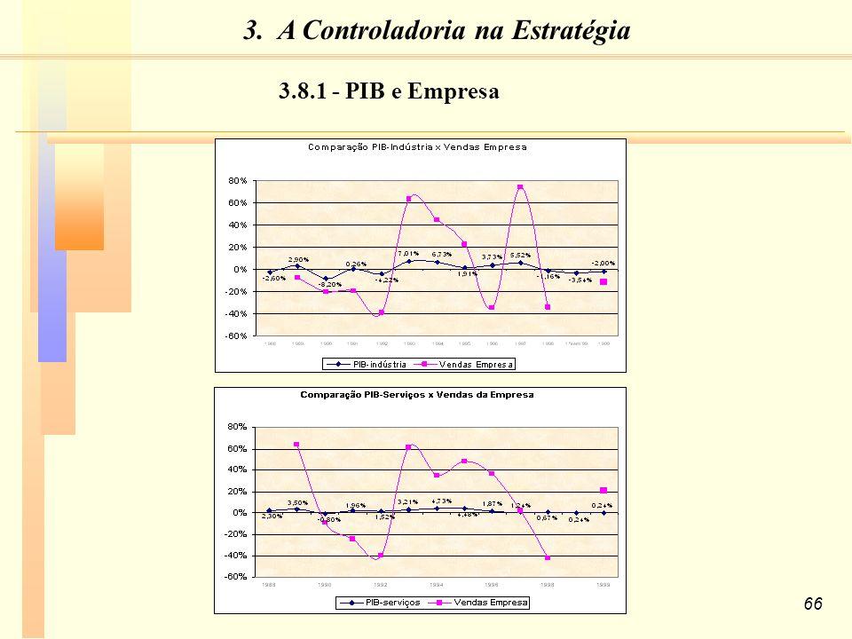 66 3.8.1 - PIB e Empresa 3. A Controladoria na Estratégia