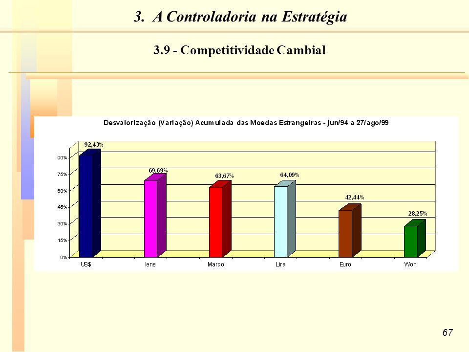 67 3.9 - Competitividade Cambial 3. A Controladoria na Estratégia