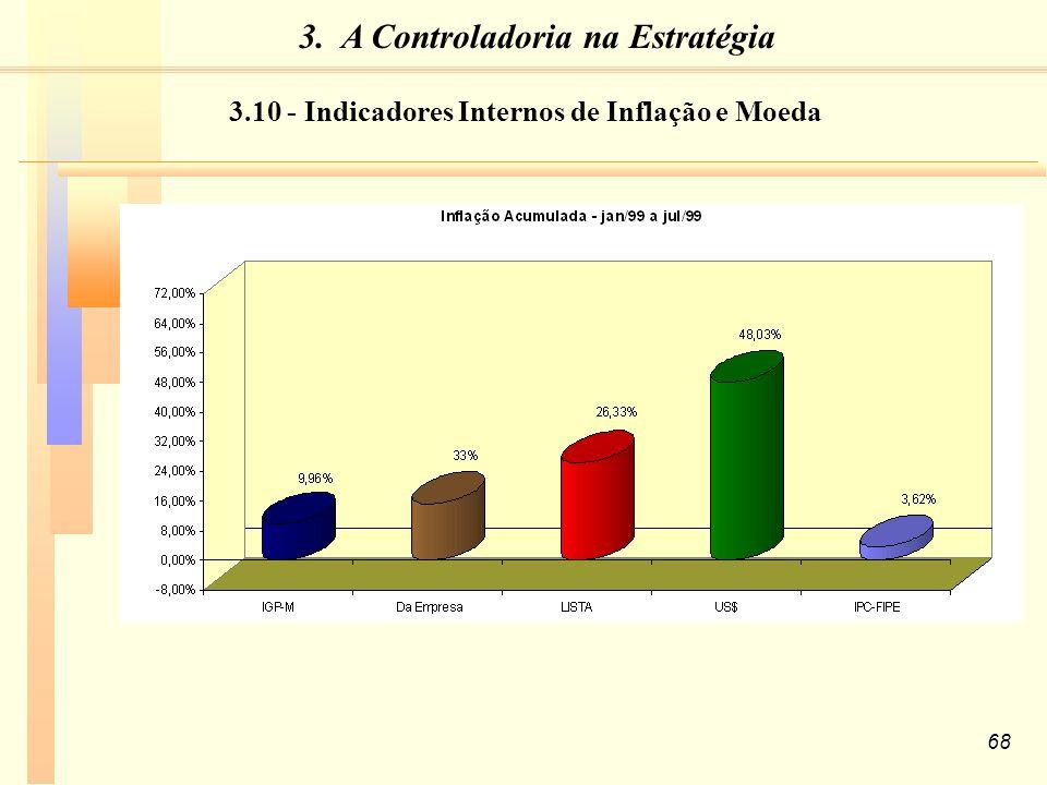 68 3.10 - Indicadores Internos de Inflação e Moeda 3. A Controladoria na Estratégia