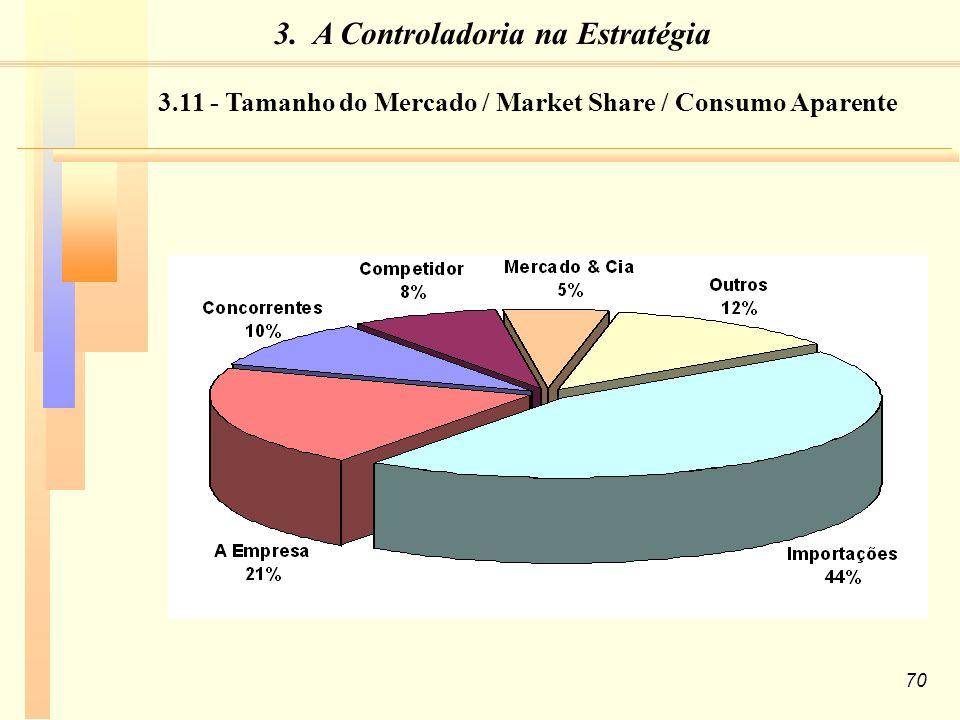 70 3.11 - Tamanho do Mercado / Market Share / Consumo Aparente 3. A Controladoria na Estratégia