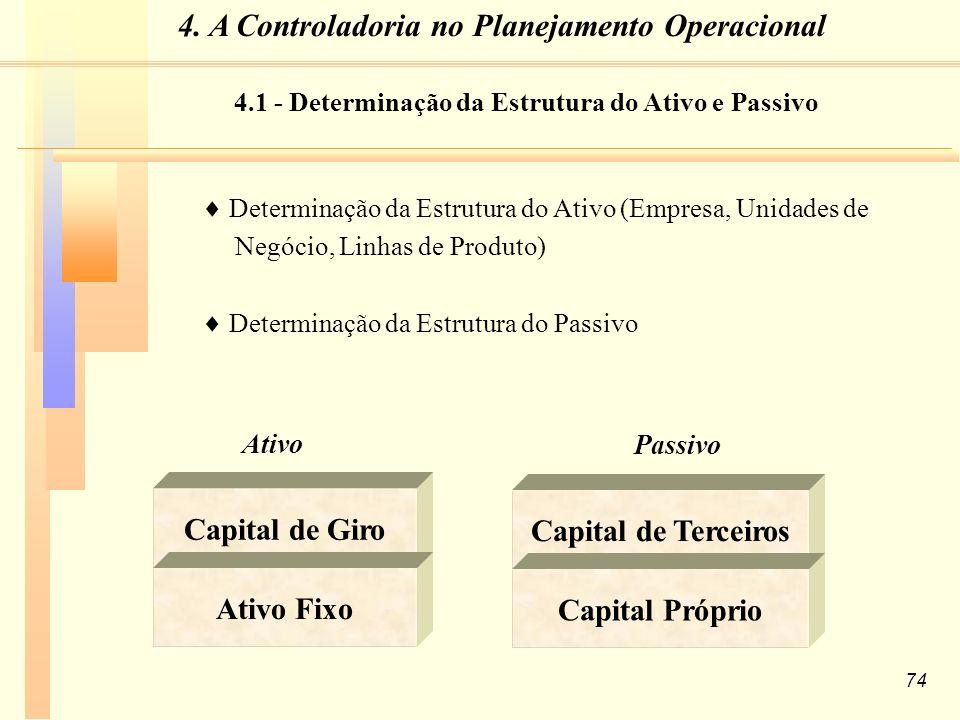 74 Determinação da Estrutura do Ativo (Empresa, Unidades de Negócio, Linhas de Produto) Determinação da Estrutura do Passivo Ativo Capital de Giro Ativo Fixo Passivo Capital de Terceiros Capital Próprio 4.