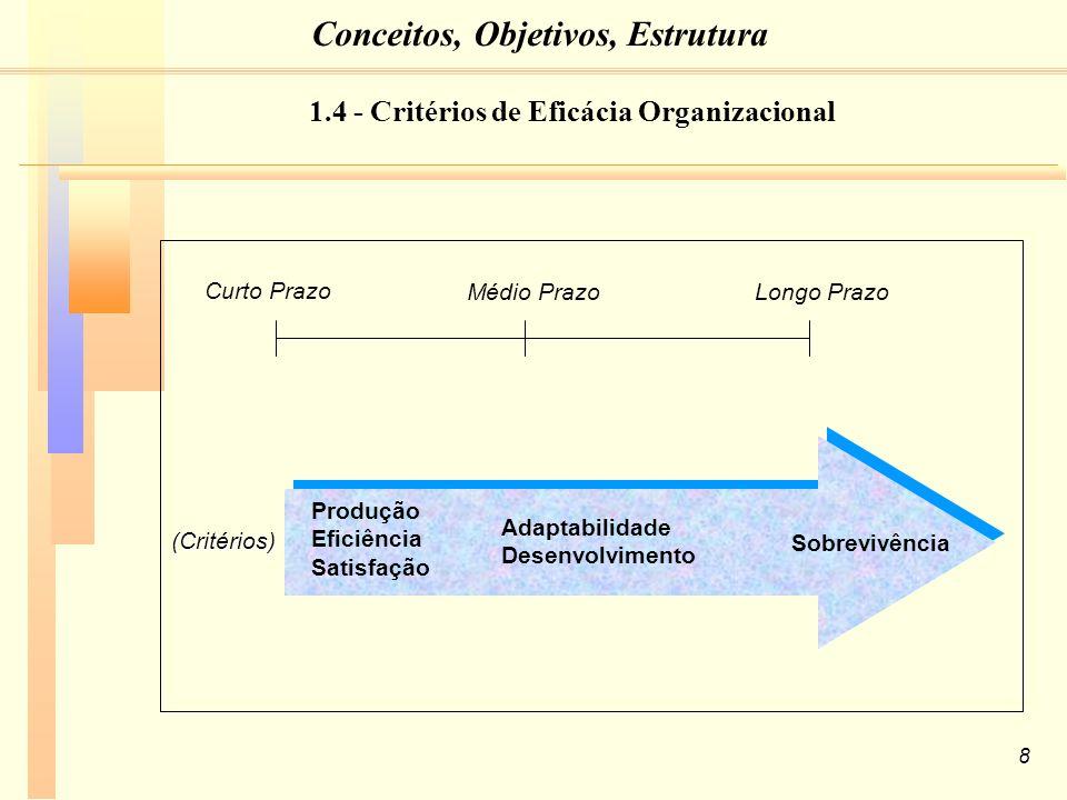 8 (Critérios) Curto Prazo Médio PrazoLongo Prazo Produção Eficiência Satisfação Adaptabilidade Desenvolvimento Sobrevivência 1.4 - Critérios de Eficácia Organizacional Conceitos, Objetivos, Estrutura