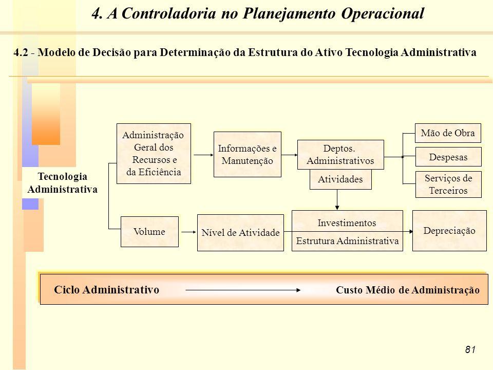 81 Tecnologia Administrativa Ciclo Administrativo Custo Médio de Administração Nível de Atividade Informações e Manutenção Informações e Manutenção Volume Administração Geral dos Recursos e da Eficiência Administração Geral dos Recursos e da Eficiência Investimentos Estrutura Administrativa Investimentos Estrutura Administrativa Atividades Deptos.
