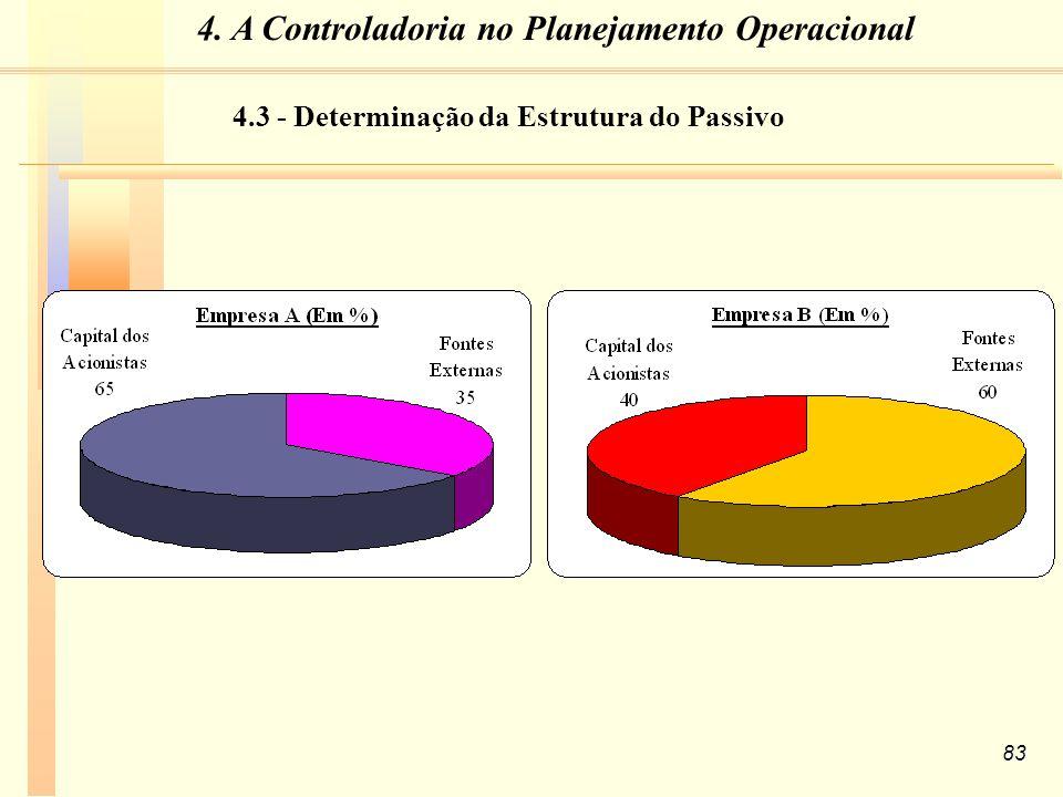 83 4.3 - Determinação da Estrutura do Passivo 4. A Controladoria no Planejamento Operacional