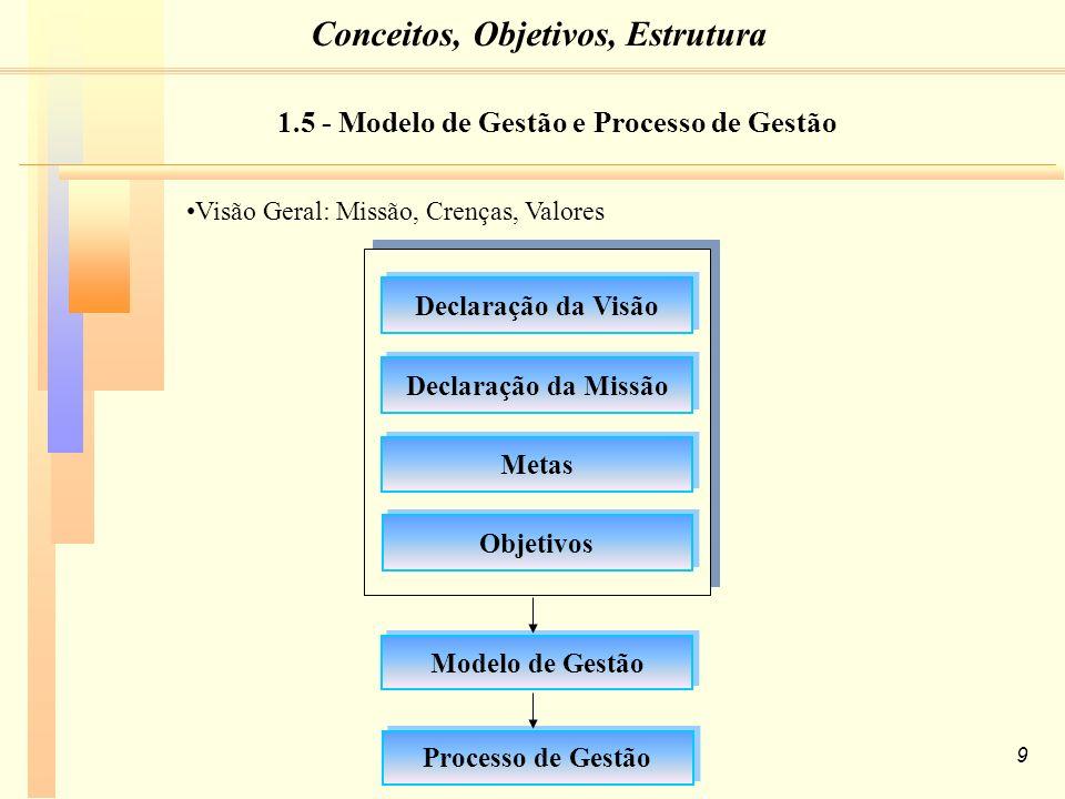 60 3.5 - Análise do Ambiente 3. A Controladoria na Estratégia