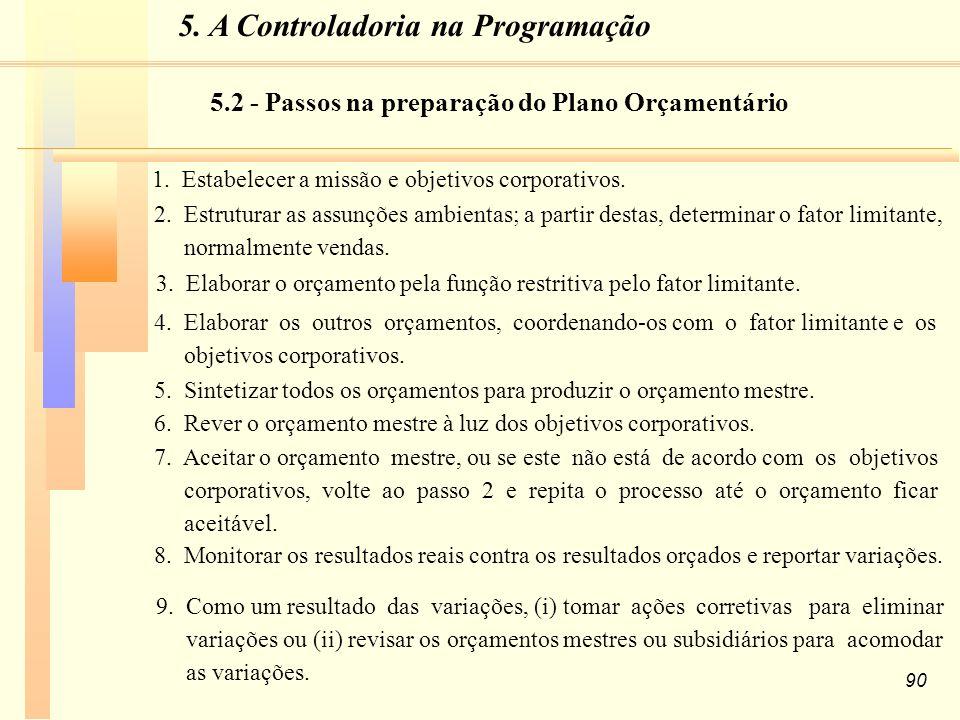 90 1.Estabelecer a missão e objetivos corporativos.