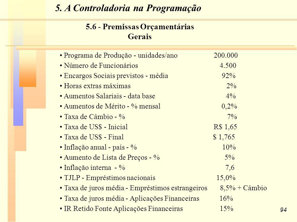 94 Programa de Produção - unidades/ano 200.000 Número de Funcionários 4.500 Encargos Sociais previstos - média 92% Horas extras máximas 2% Aumentos Salariais - data base 4% Aumentos de Mérito - % mensal 0,2% Taxa de Câmbio - % 7% Taxa de US$ - Inicial R$ 1,65 Taxa de US$ - Final $ 1,765 Inflação anual - país - % 10% Aumento de Lista de Preços - % 5% Inflação interna - % 7,6 TJLP - Empréstimos nacionais 15,0% Taxa de juros média - Empréstimos estrangeiros 8,5% + Câmbio Taxa de juros média - Aplicações Financeiras 16% IR Retido Fonte Aplicações Financeiras 15% 5.6 - Premissas Orçamentárias Gerais 5.