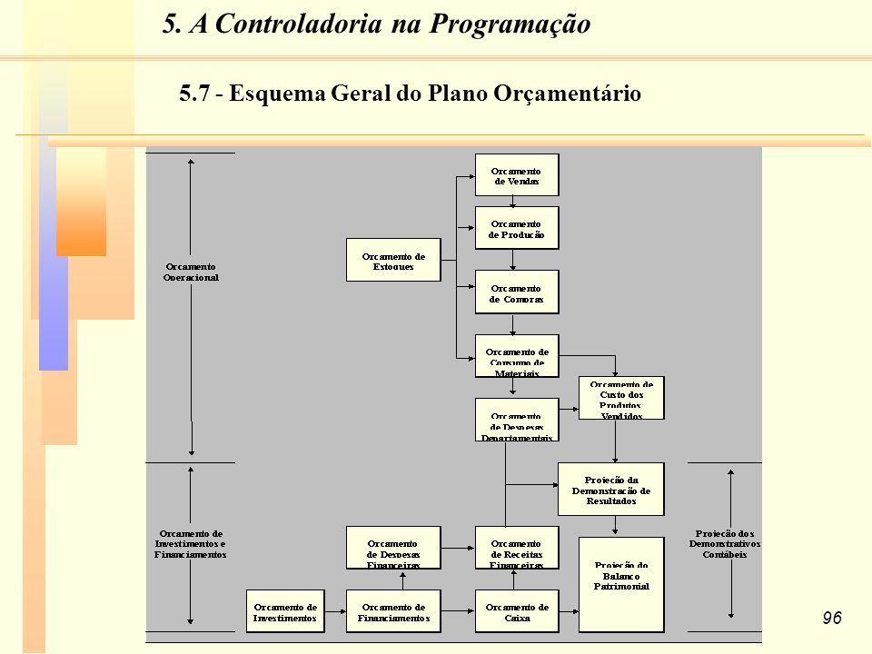 96 5.7 - Esquema Geral do Plano Orçamentário 5. A Controladoria na Programação