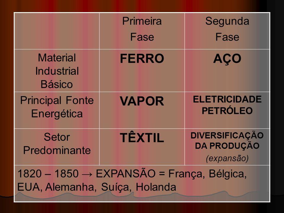 Primeira Fase Segunda Fase Material Industrial Básico FERROAÇO Principal Fonte Energética VAPOR ELETRICIDADE PETRÓLEO Setor Predominante TÊXTIL DIVERS