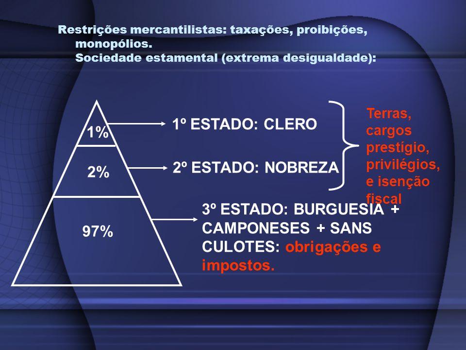 Restrições mercantilistas: taxações, proibições, monopólios. Sociedade estamental (extrema desigualdade): 97% 2% 1% 1º ESTADO: CLERO 2º ESTADO: NOBREZ